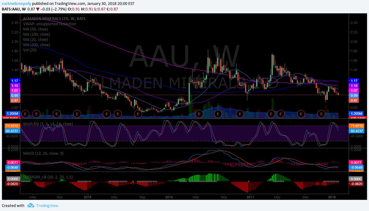 $AAU, weekly, chart
