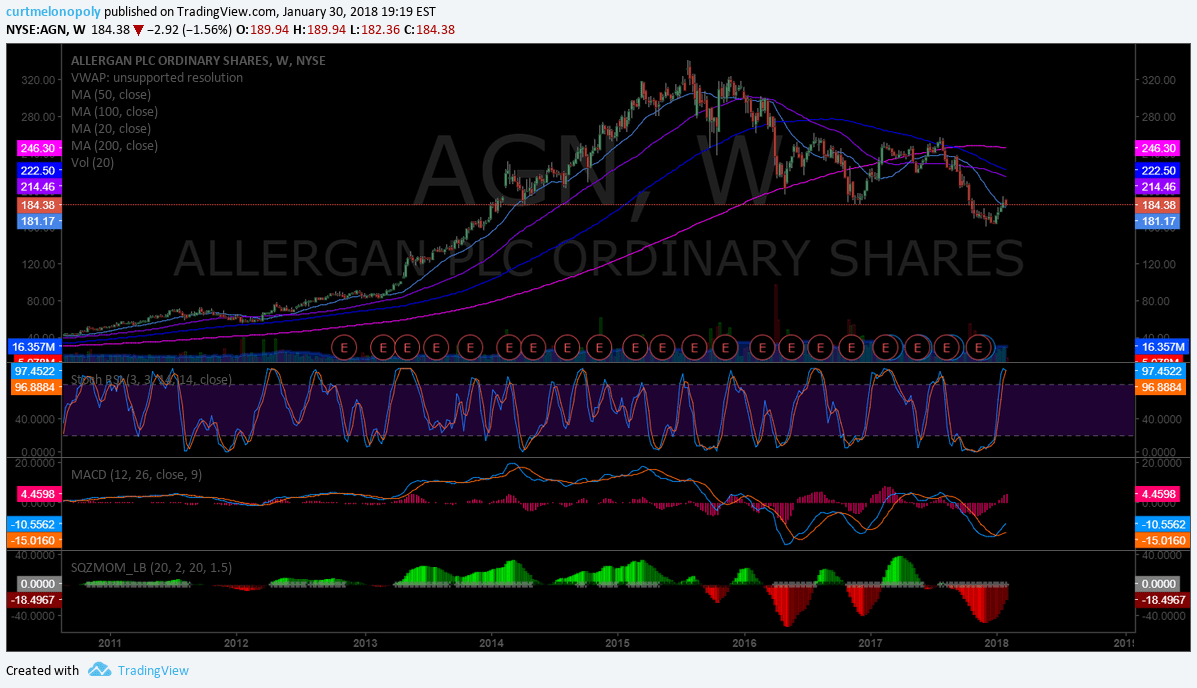 $AGN, weekly, chart
