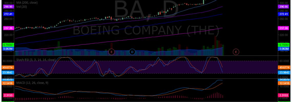 $BA, stock, chart, daily