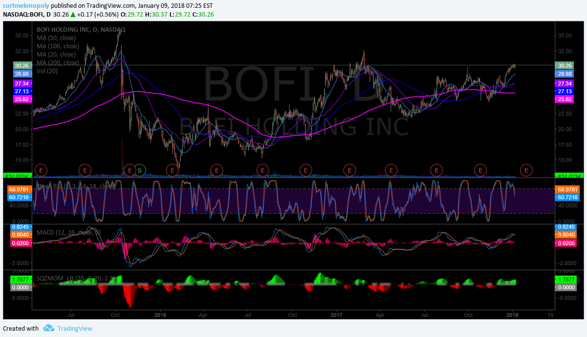 $BOFI, chart, break out