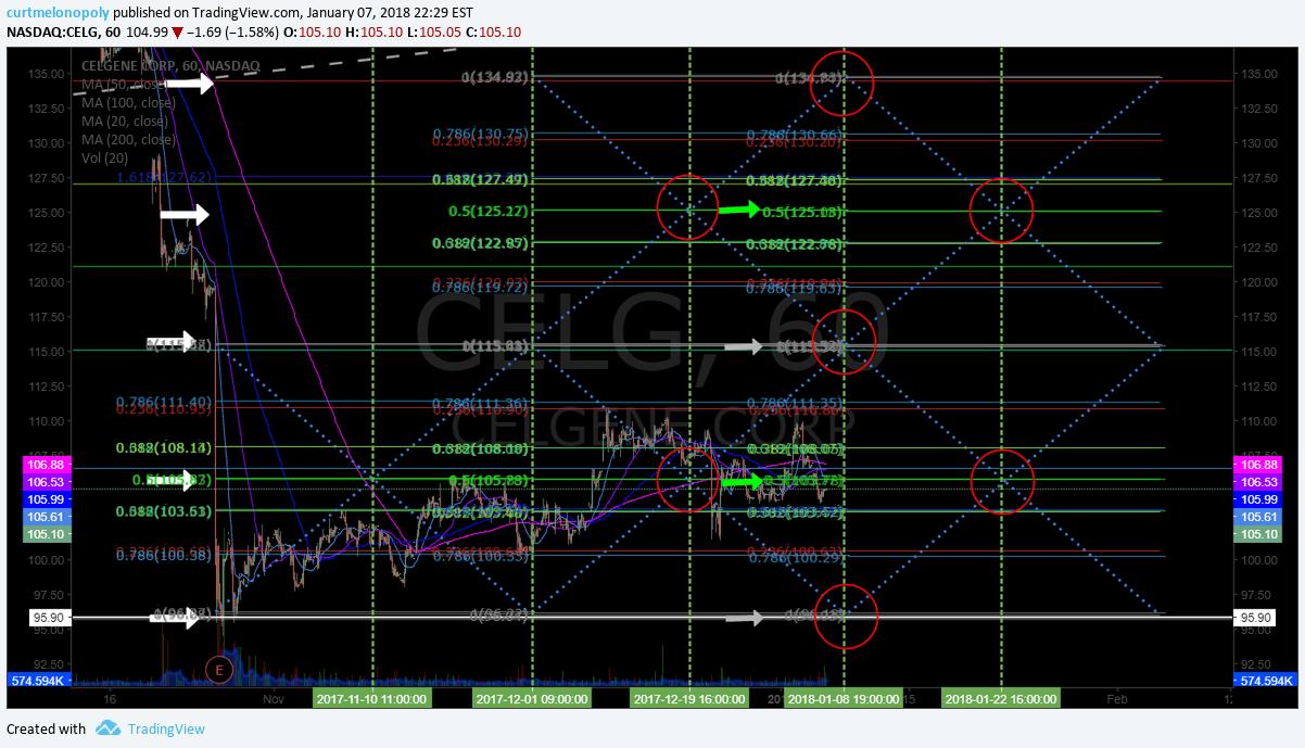$CELG, swing, trade, chart