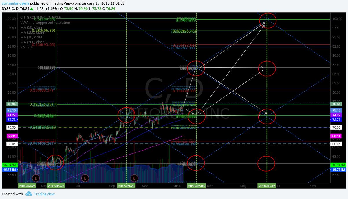 Citigroup, $C, swingtrading, chart, earnings