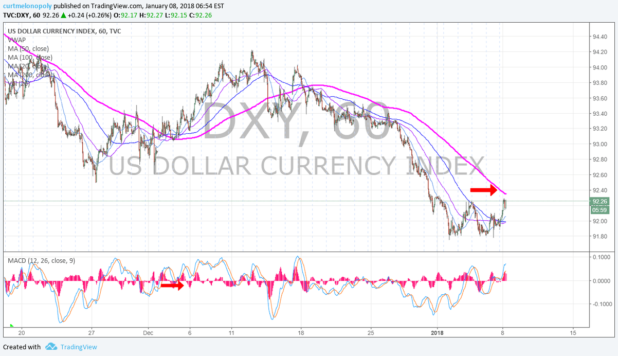 intraday, trading, $DXY, chart, 60 min