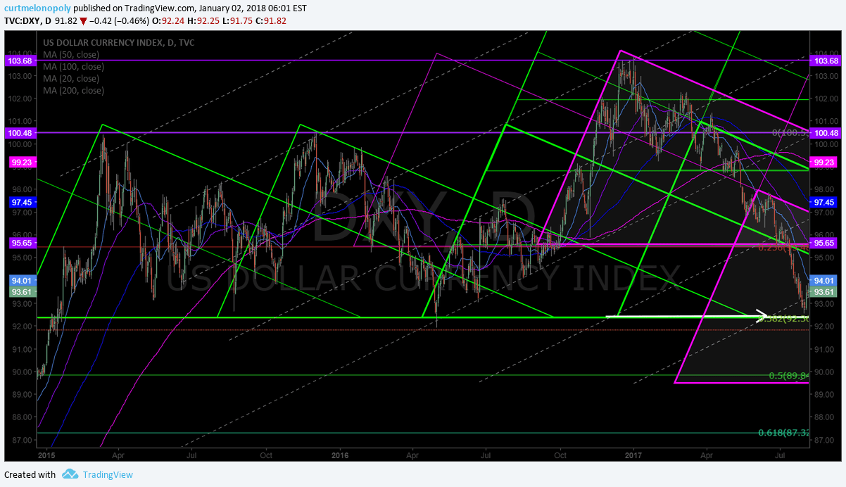 $DXY, Geometric model, chart, historical
