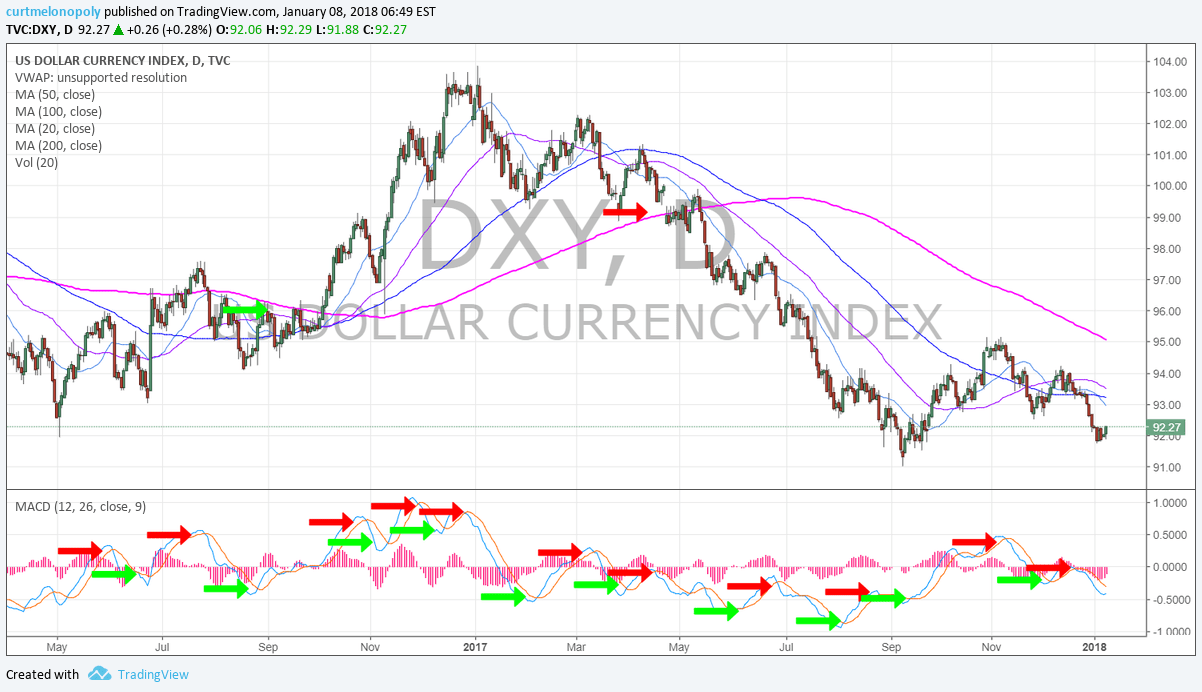 $DXY, Daily, MACD, Support, Chart