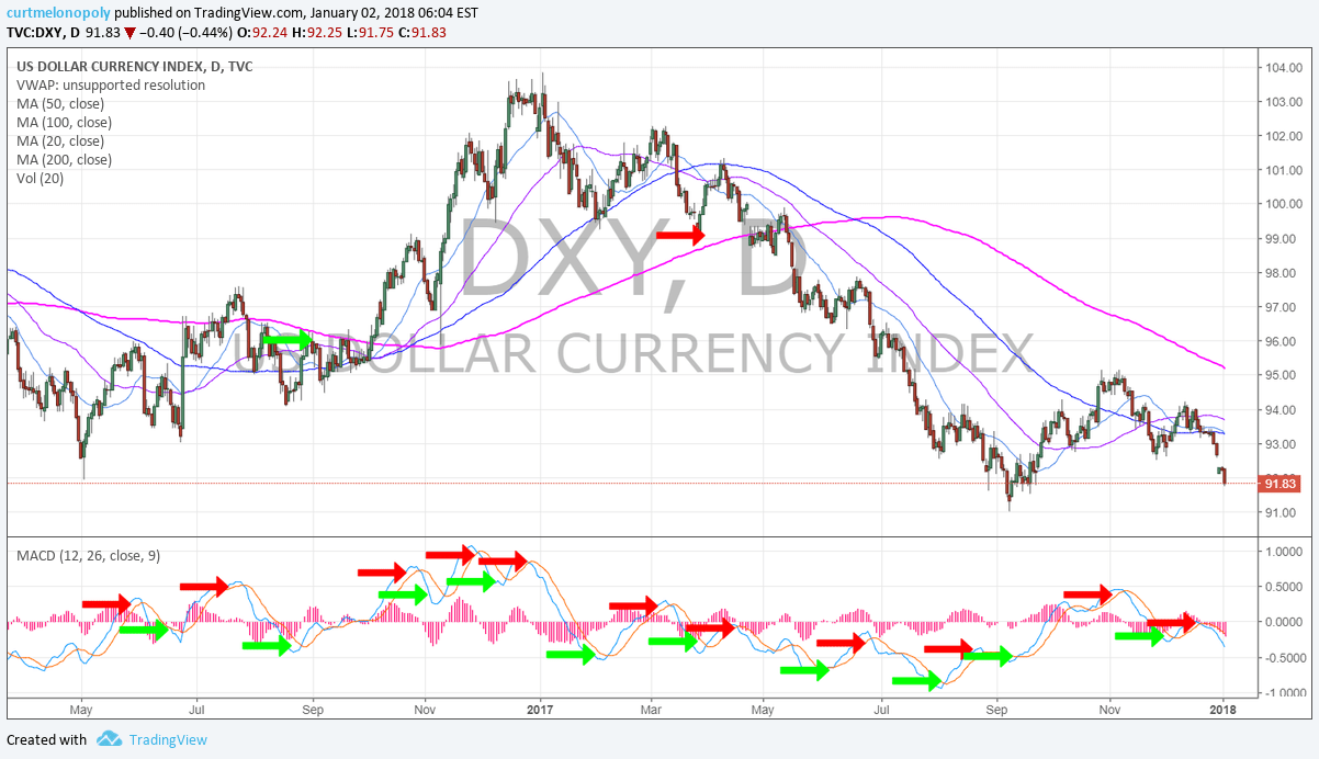 $DXY, Daily, Chart, MACD