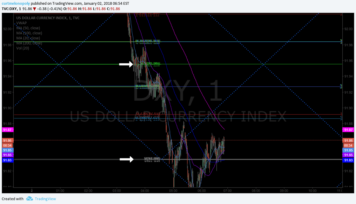 $DXY, US Dollar, Algorithm, Model