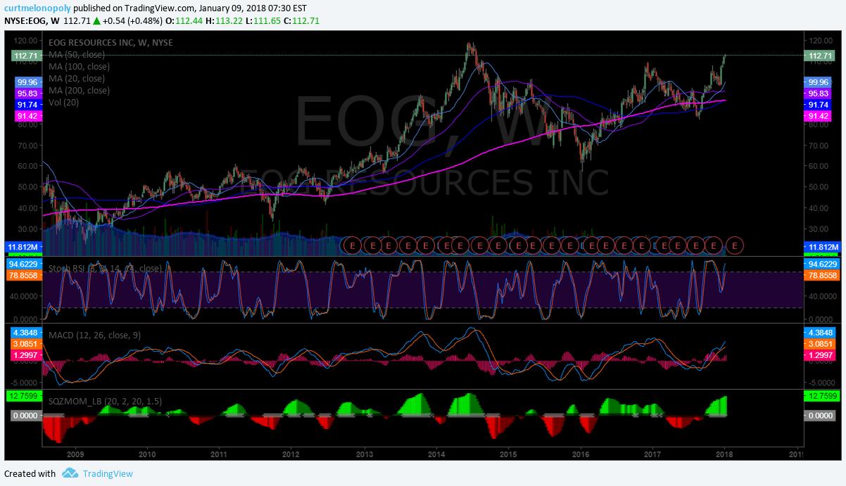$EOG, weekly, chart
