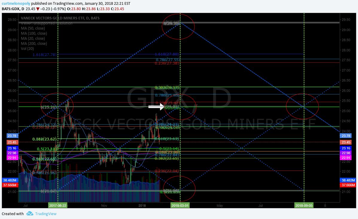 $GDX, Gold, Miner, chart