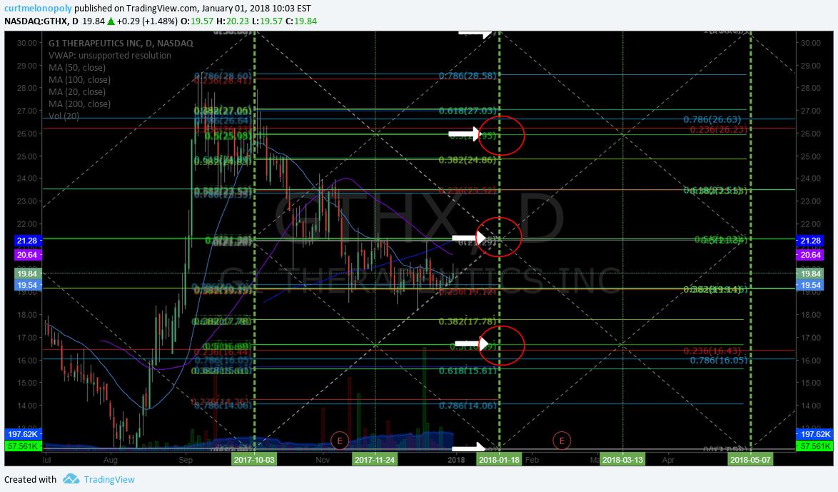 $GTHX, swing, trading, chart