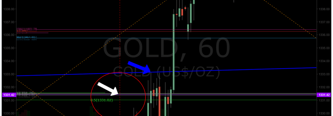 Gold, price, target, hit, algorithm