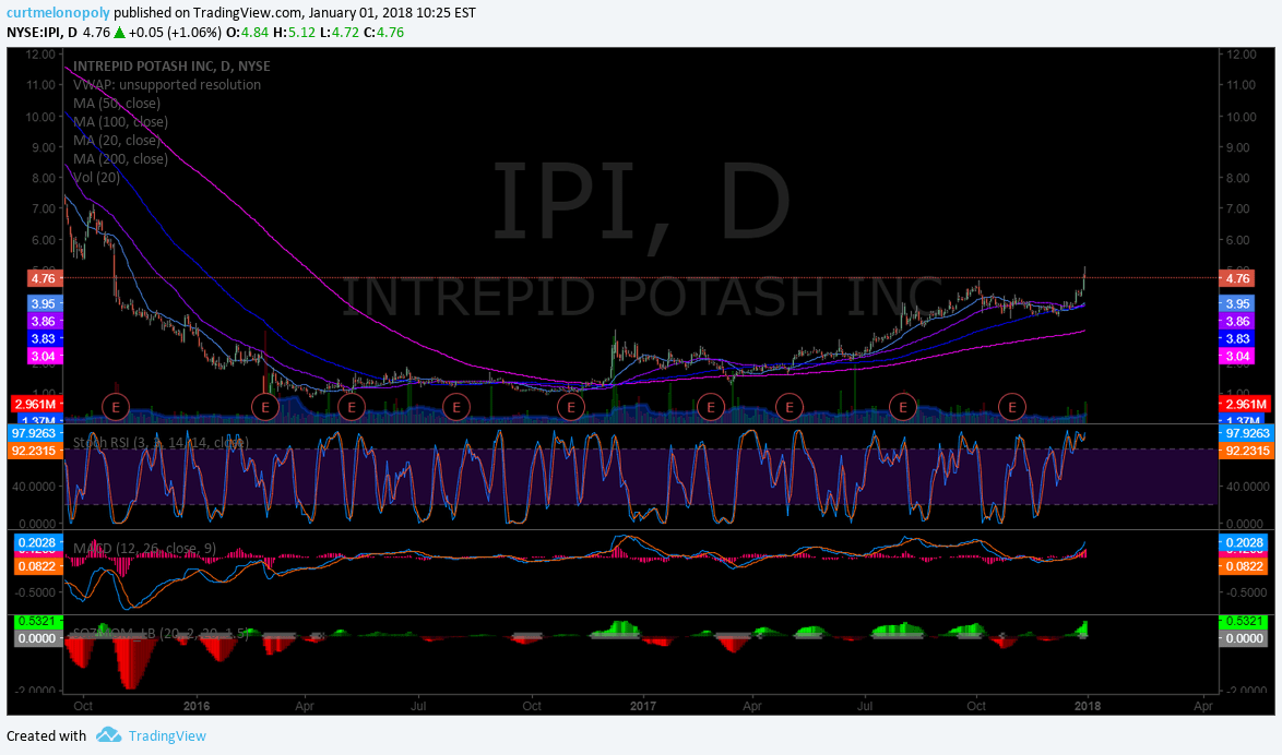$IPI, swing, trade, daily, chart