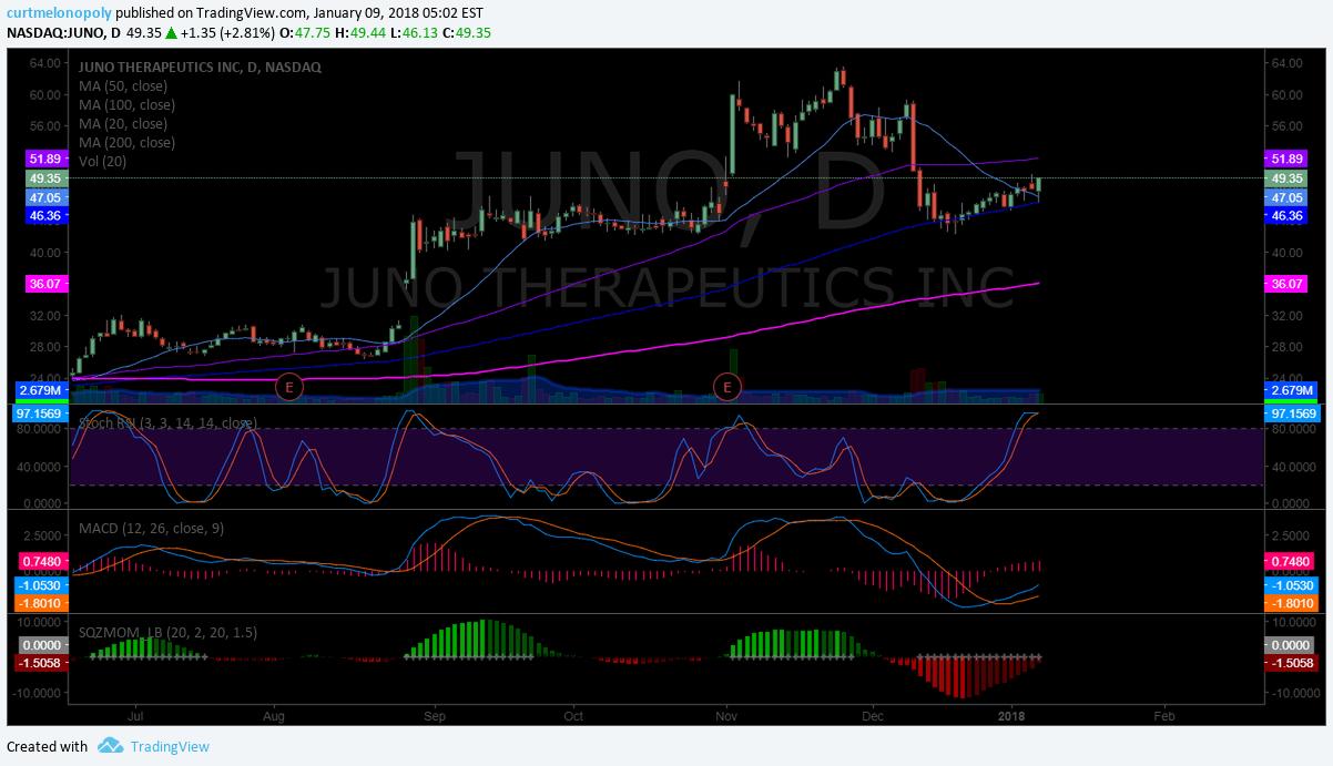 $JUNO, swingtrading, chart