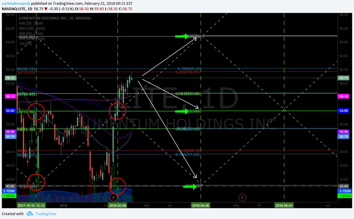 $LITE, chart, stock, swing