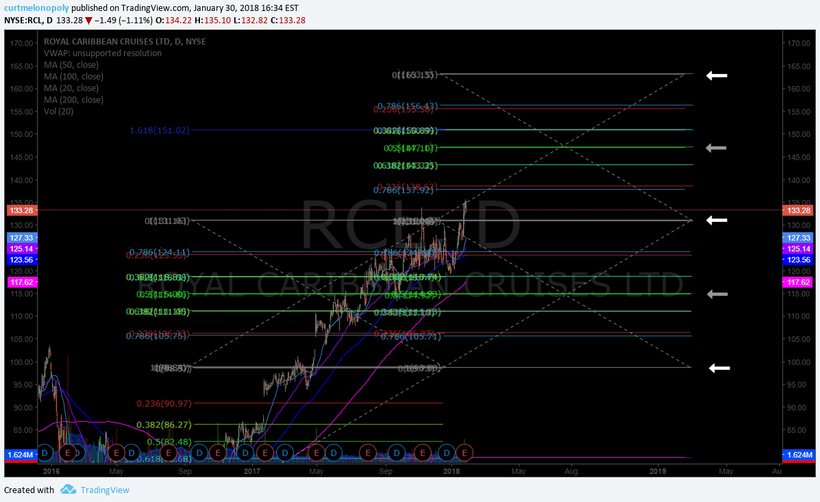 $RCL, buy, sell, triggers, swing, trade