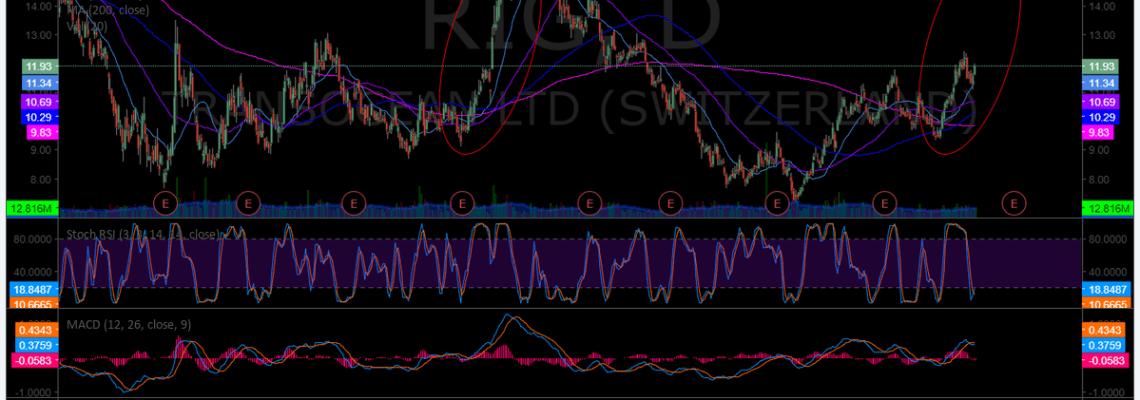 $RIG, swing, trading, chart