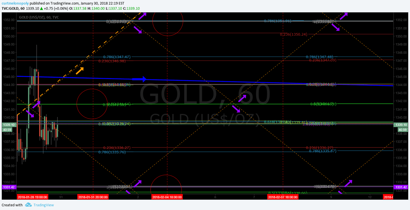 Gold, Algorithm, Chart, Current