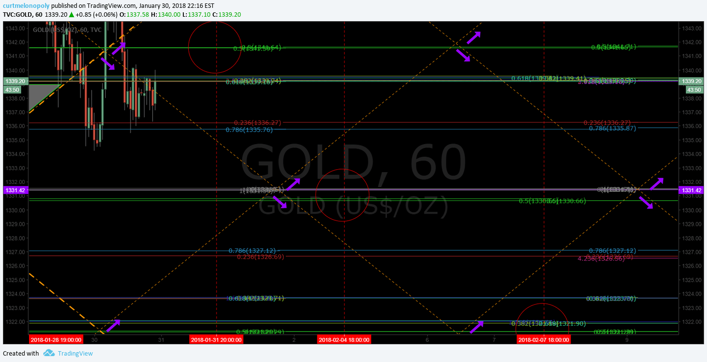 Gold, downtrend, $GC_F, $GLD