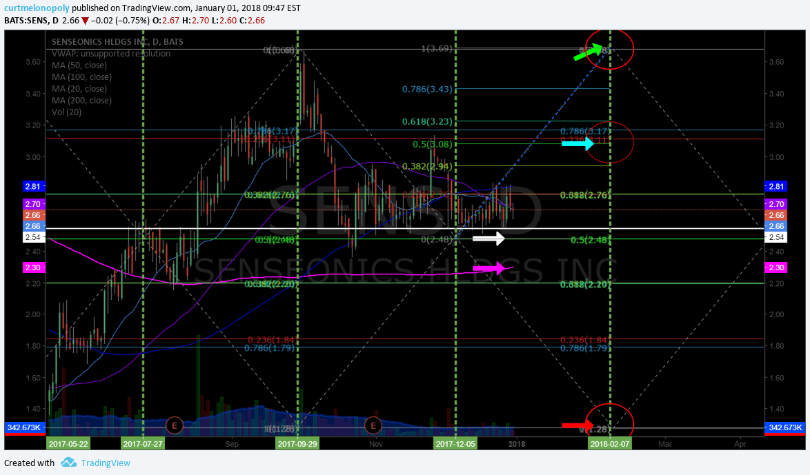 $SENS, Swing trade, chart, price targets