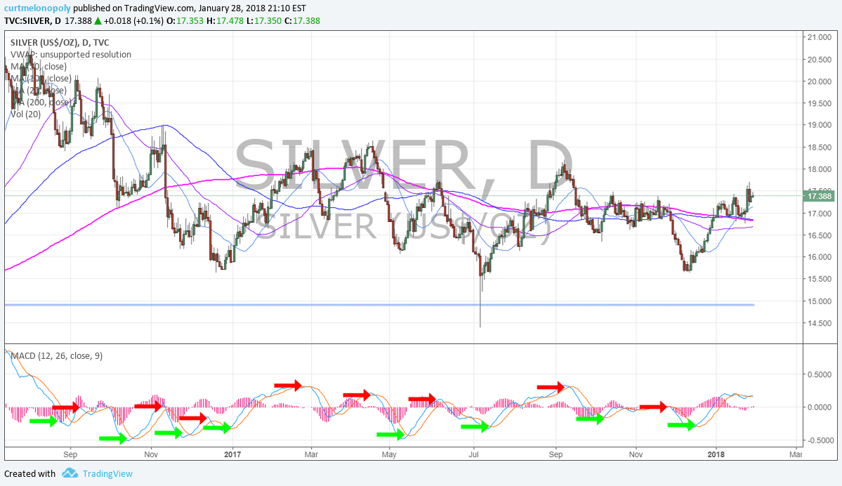 Silver, MACD, Daily, Chart