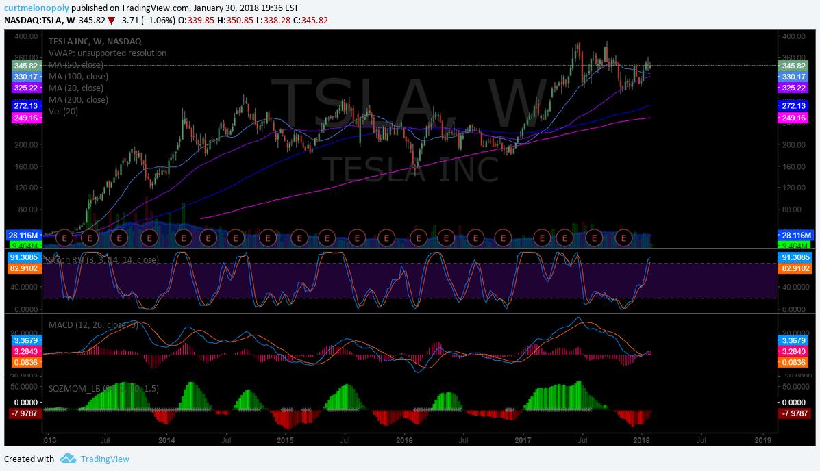 $TSLA, weekly, chart