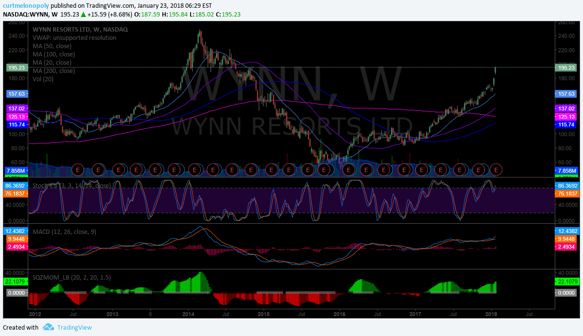 $WYNN, weekly, chart