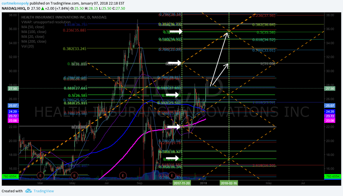 $HIIQ, time cycle, price, targets