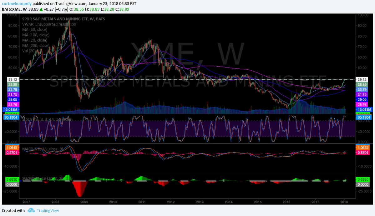 $XME, weekly, chart