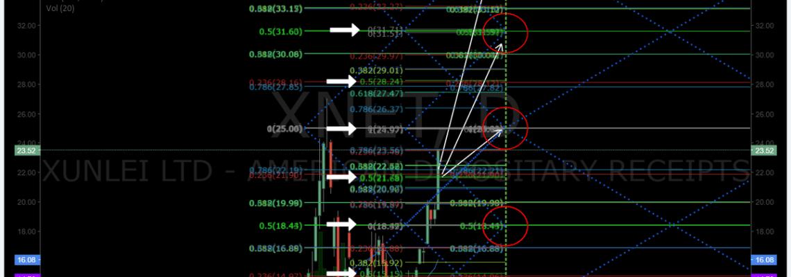 $XNET, premarket, trading, plan, swingtrading