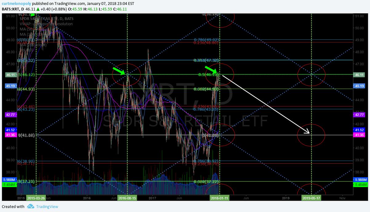 $XRT, swing, trading, chart, targets