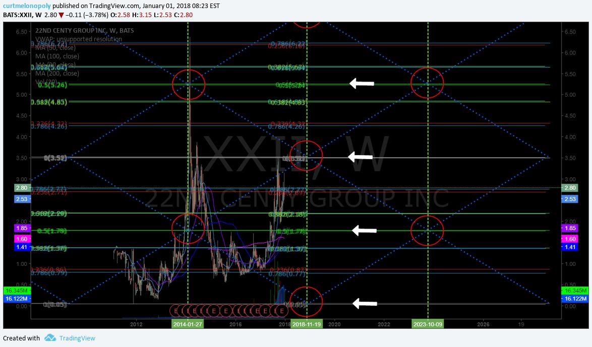 $XXII, swing, trading, chart