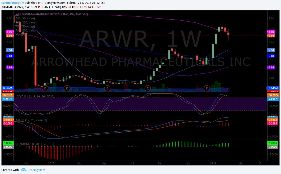 $ARWR, weekly, chart