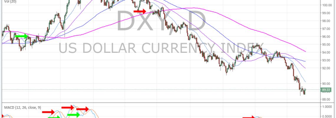 DXY, MACD, USD, Chart