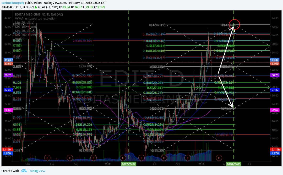 $EDIT, swing, trade, chart