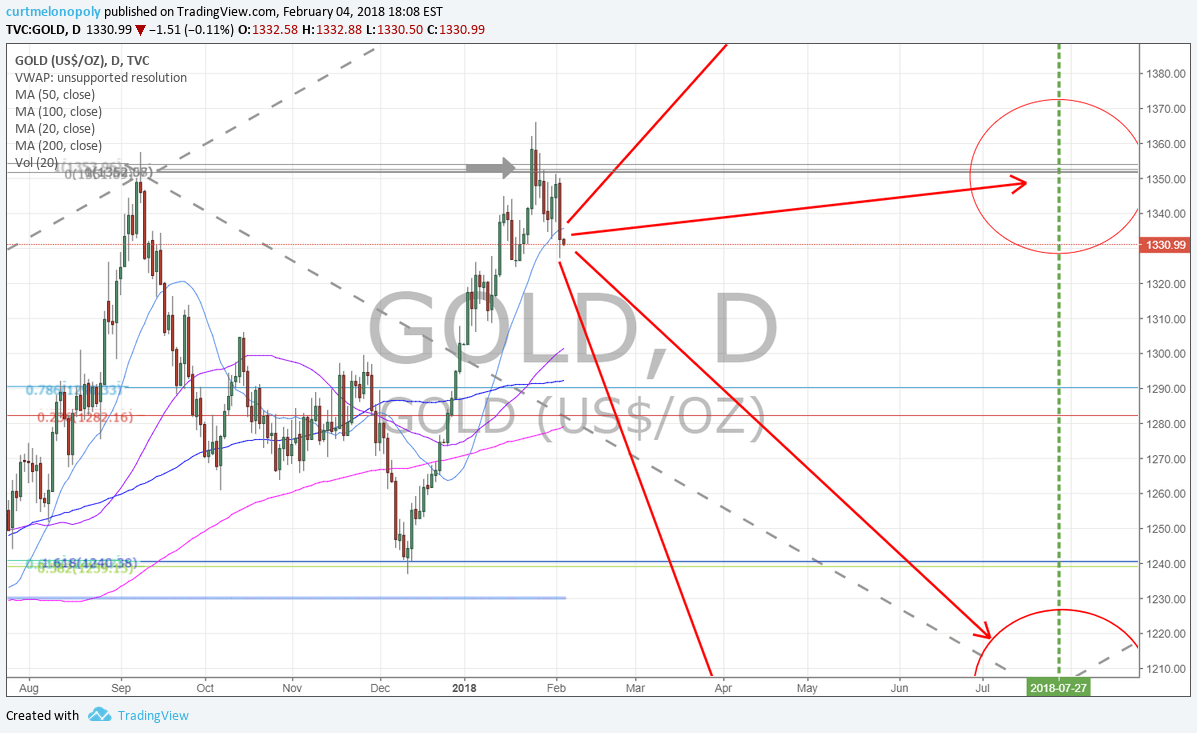 Gold, resistance, chart