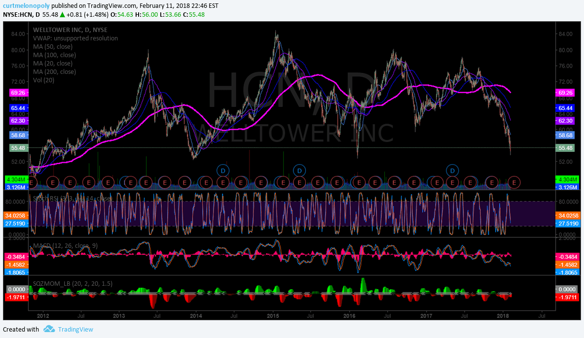 $HCN, earnings, on watch, chart