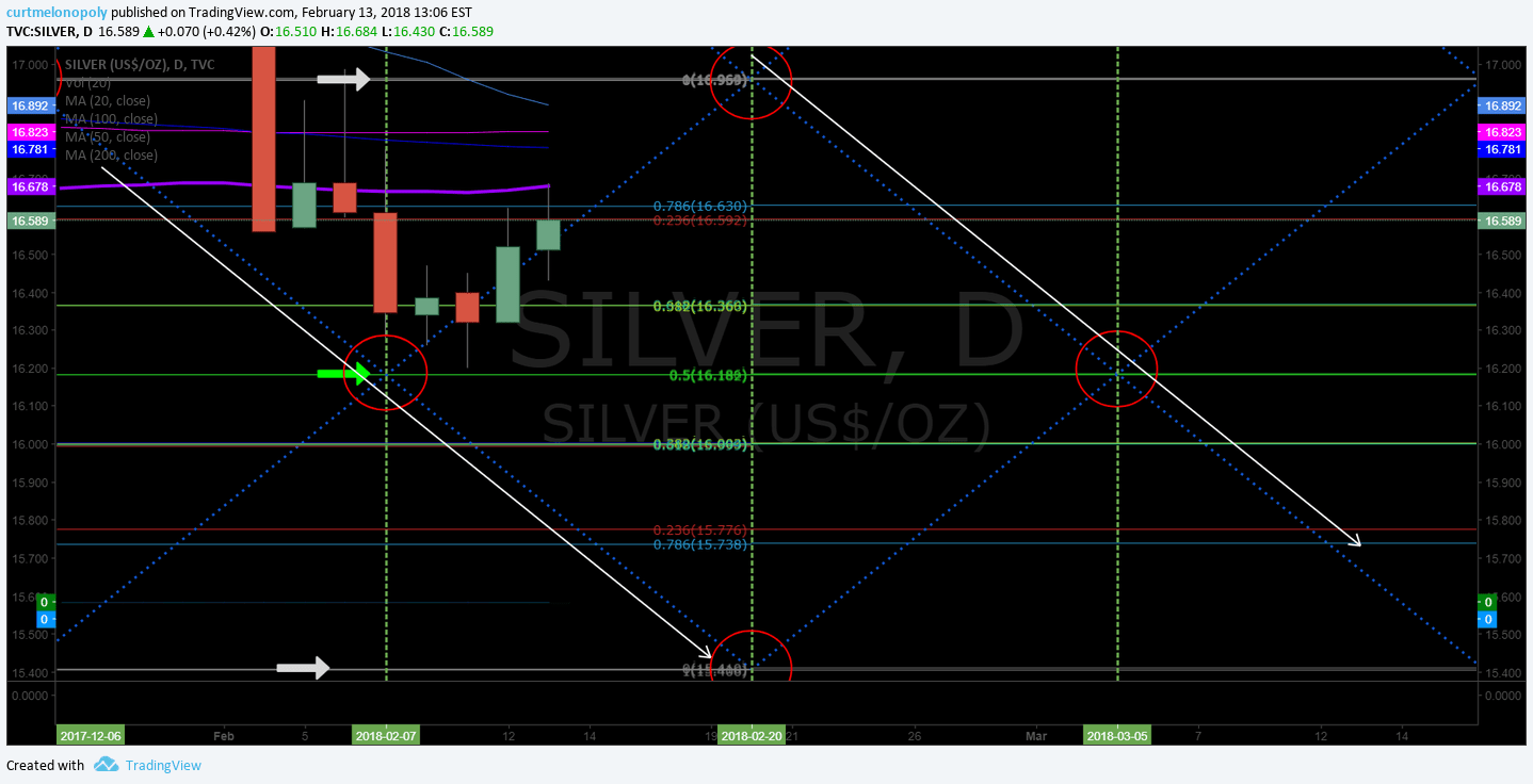 downtrend, Silver, chart, channel