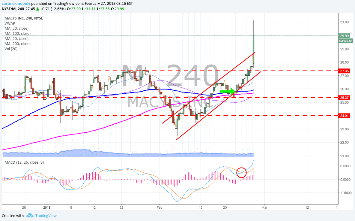 $M, Macys, premarket, earnings, chart