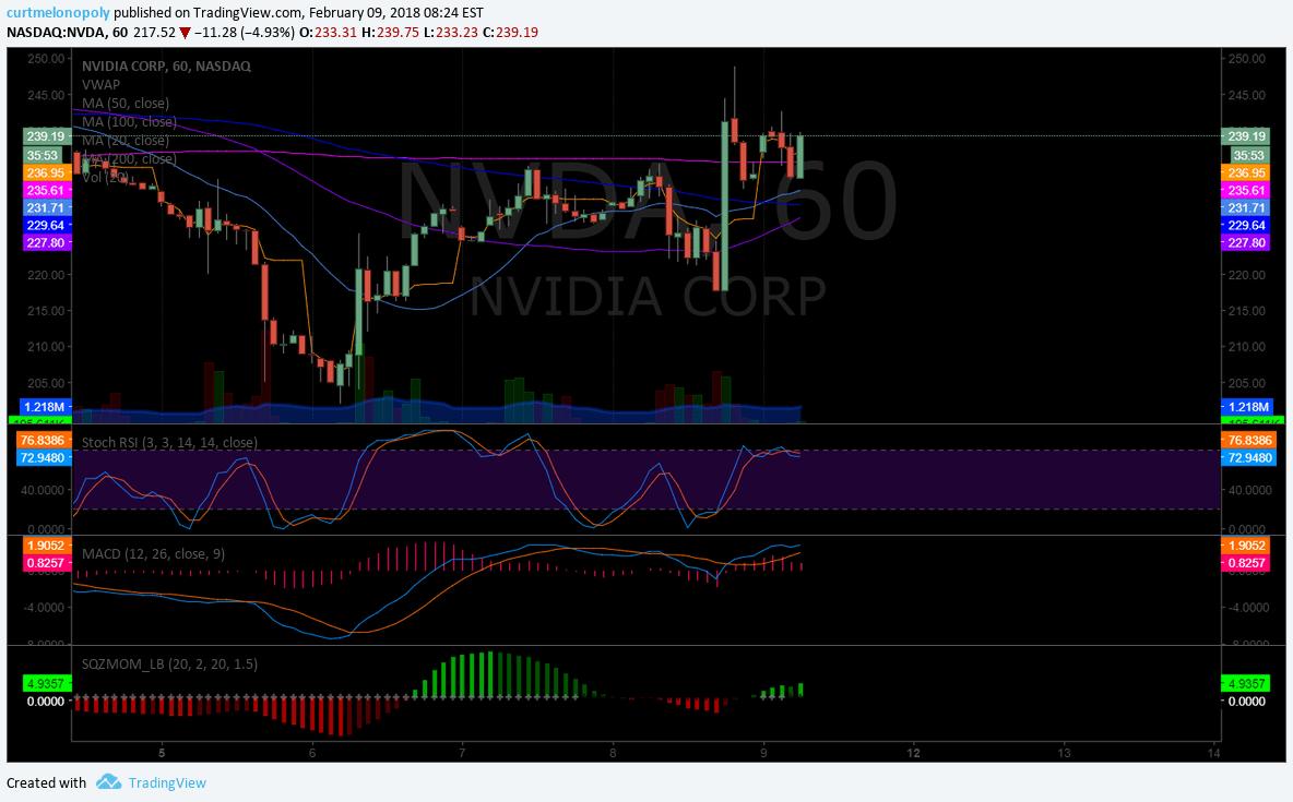 NVDA, premarket, trading, plan