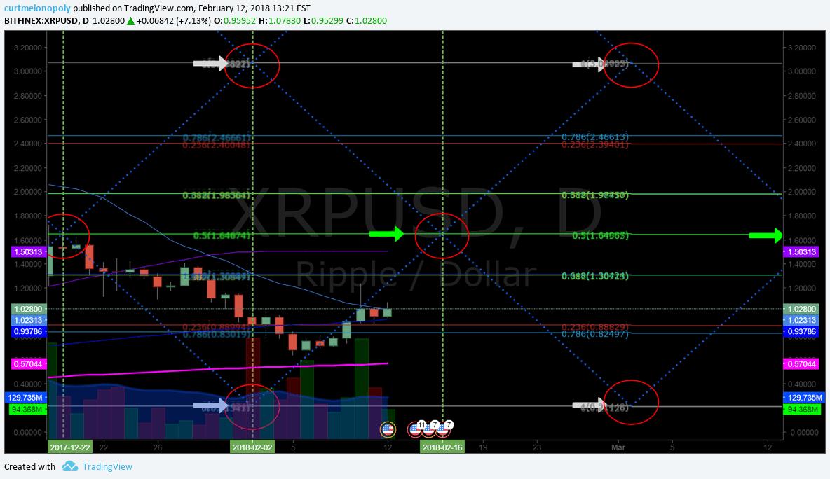 XRP, Ripple, Chart, Algorithm, model