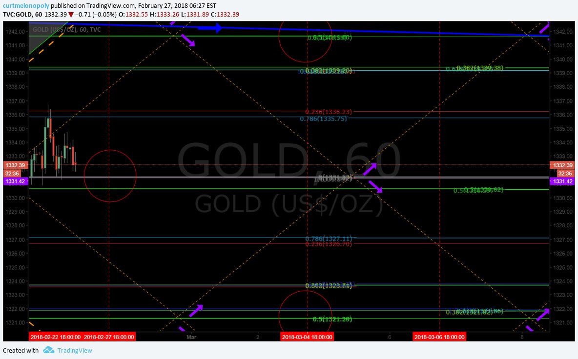 GOLD, Rosie, Algorithm, Chart
