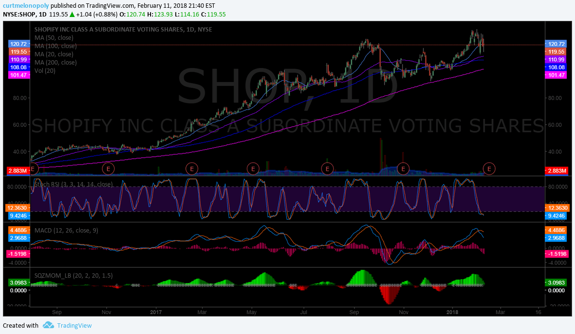 $SHOP, earnings chart, on watch
