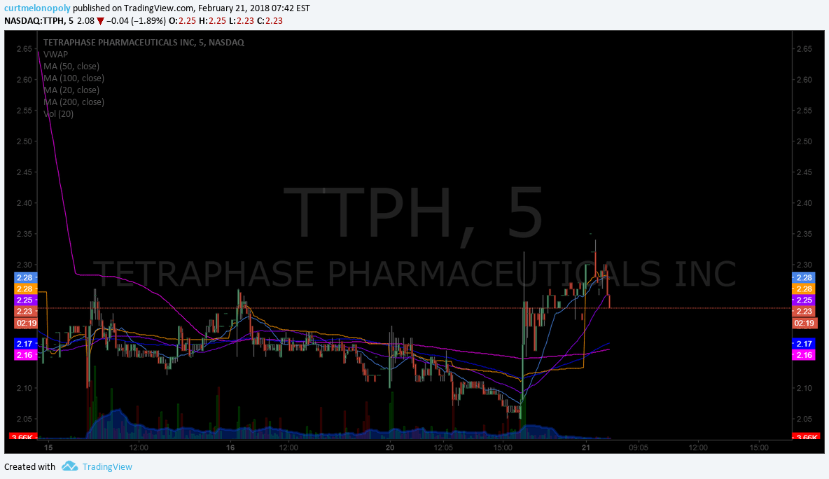 $TTPH, Premarket, trading, plan