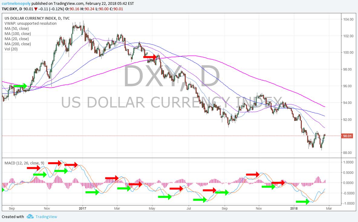 Dollar, DXY, MACD, Chart