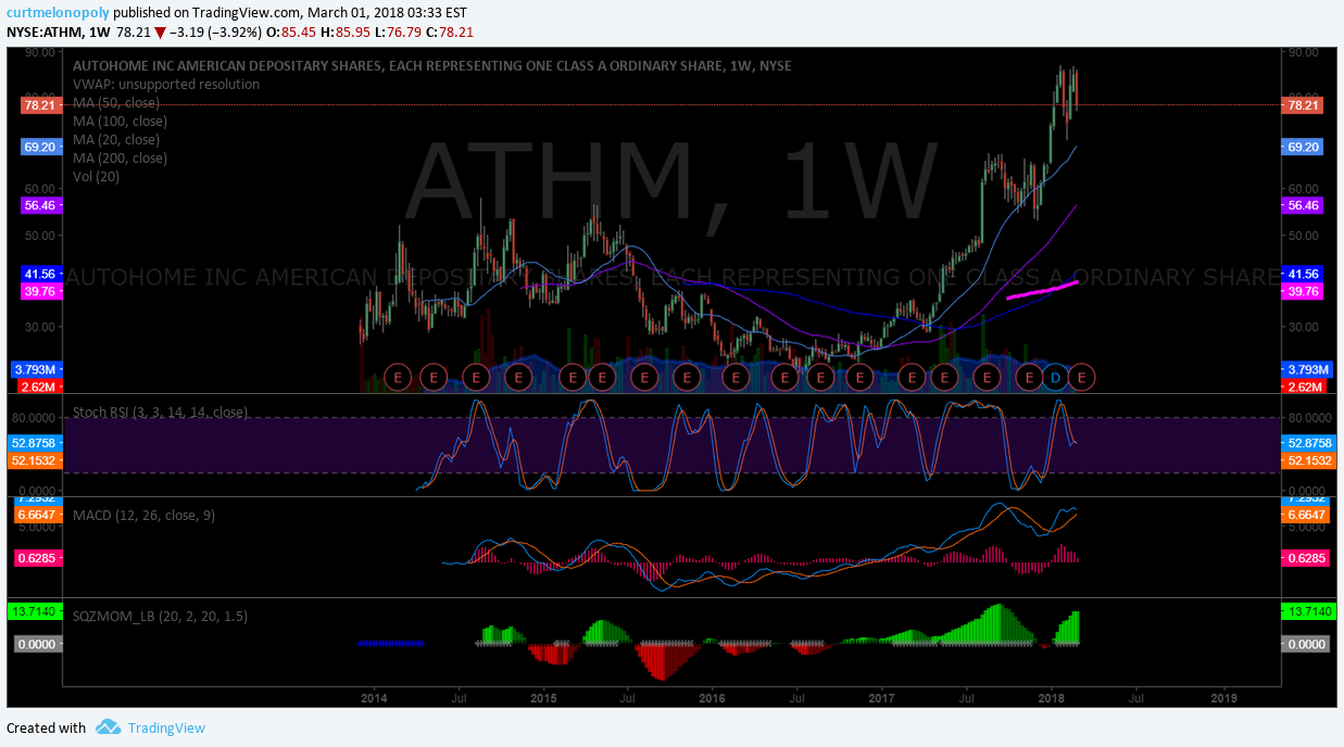 $ATHM, weekly, chart
