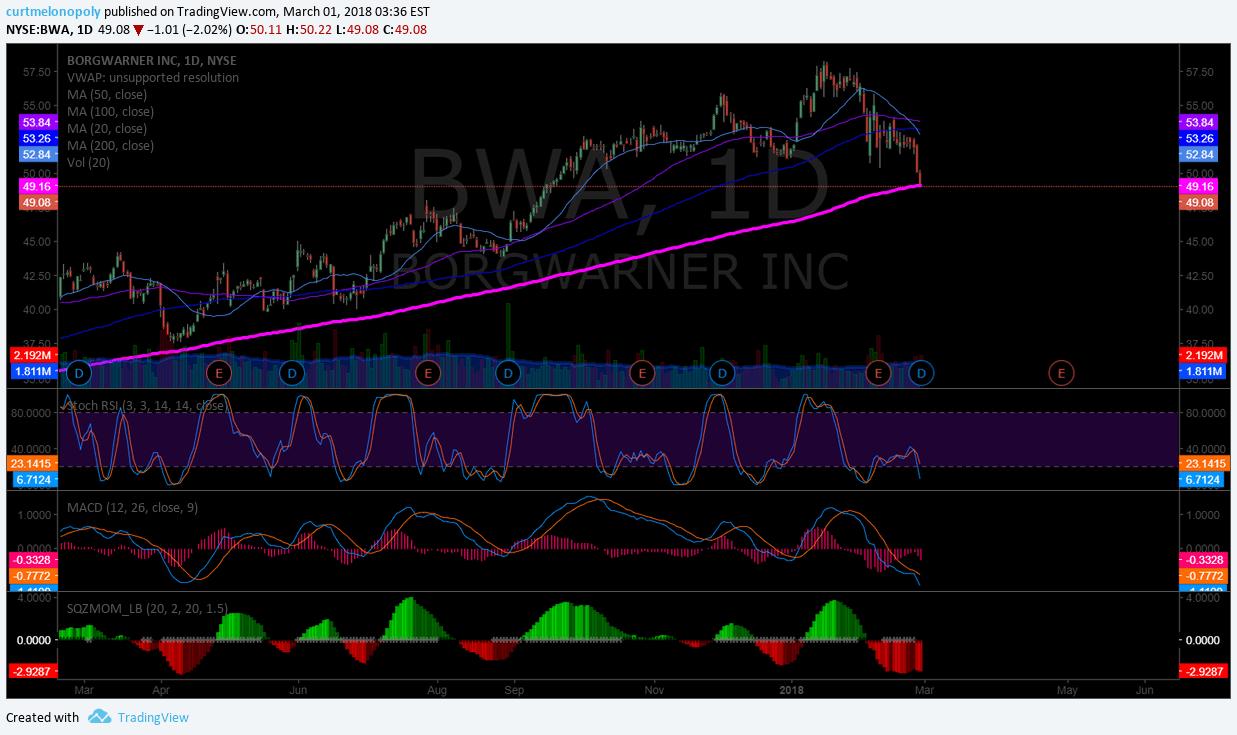 $BWA, pressure, chart, daily, 200MA