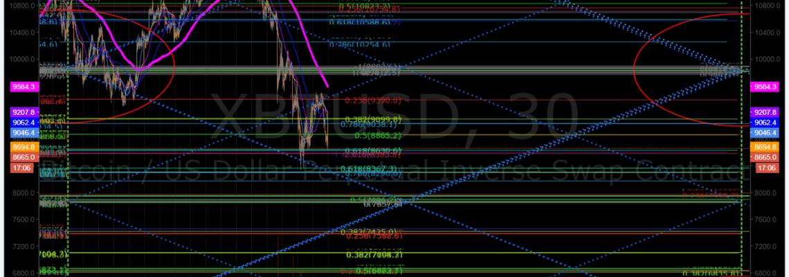 Bitcoin, daytrading, chart, BTC, XBTUSD