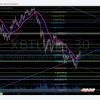 Bitcoin, daytrading, chart