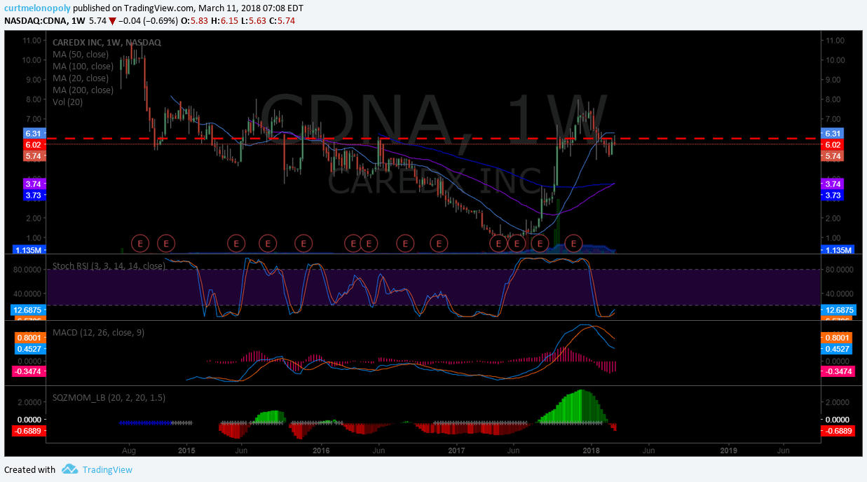 $CDNA, short, trade, setup