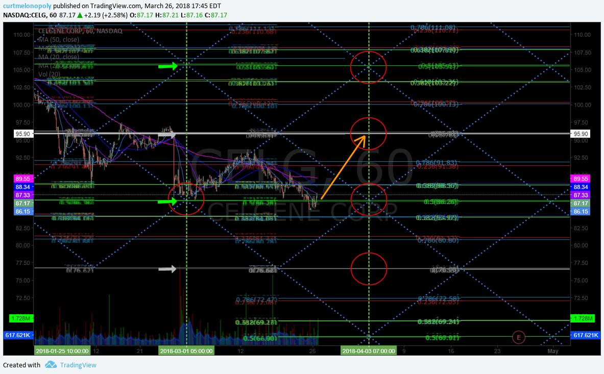 $CELG, price, target, swing trading